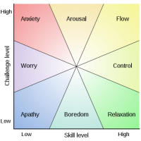 "Group flow: How can teams experience ""flow"" together?"