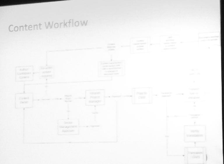 crazy-workflow