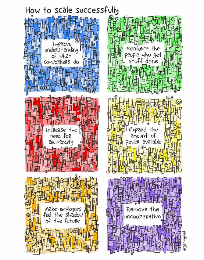 how to scale successfully by @gapingvoid